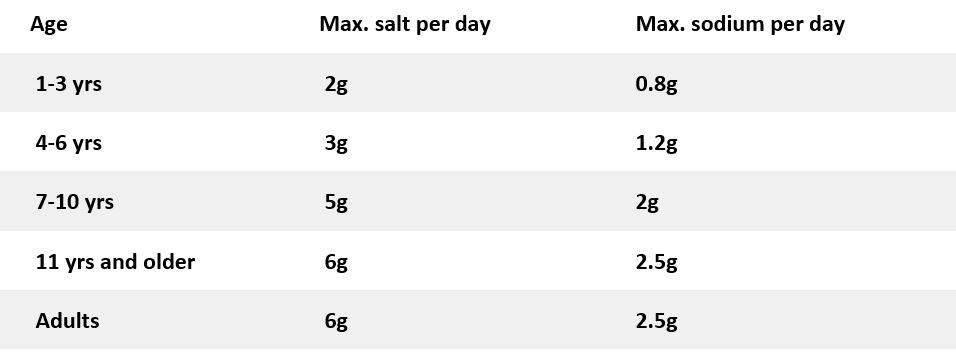 Maximum salt table by the British Heart Foundation